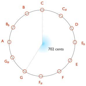 Pythagorean-CG-702