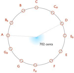 Pythagorean-da-702